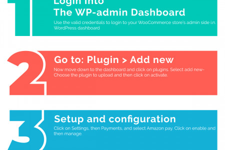 How to Setup and Configure Amazon Pay on WooCommerce | Call +1-(888) 602-0119 Infographic