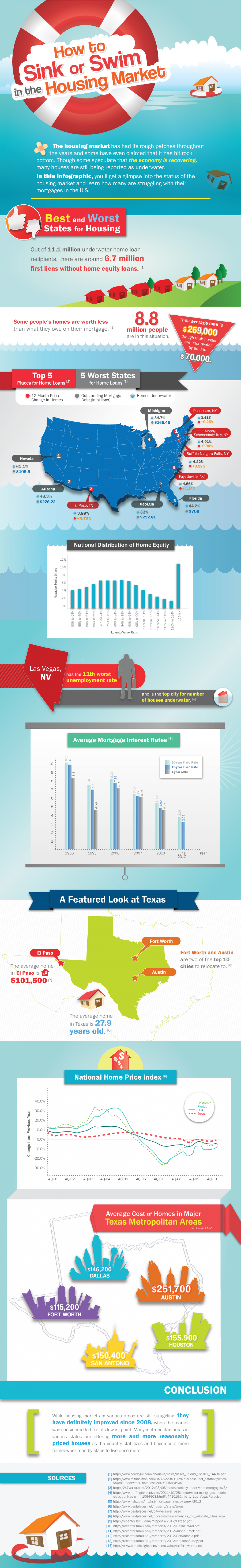 How to Sink or Swim in the Housing Market Infographic