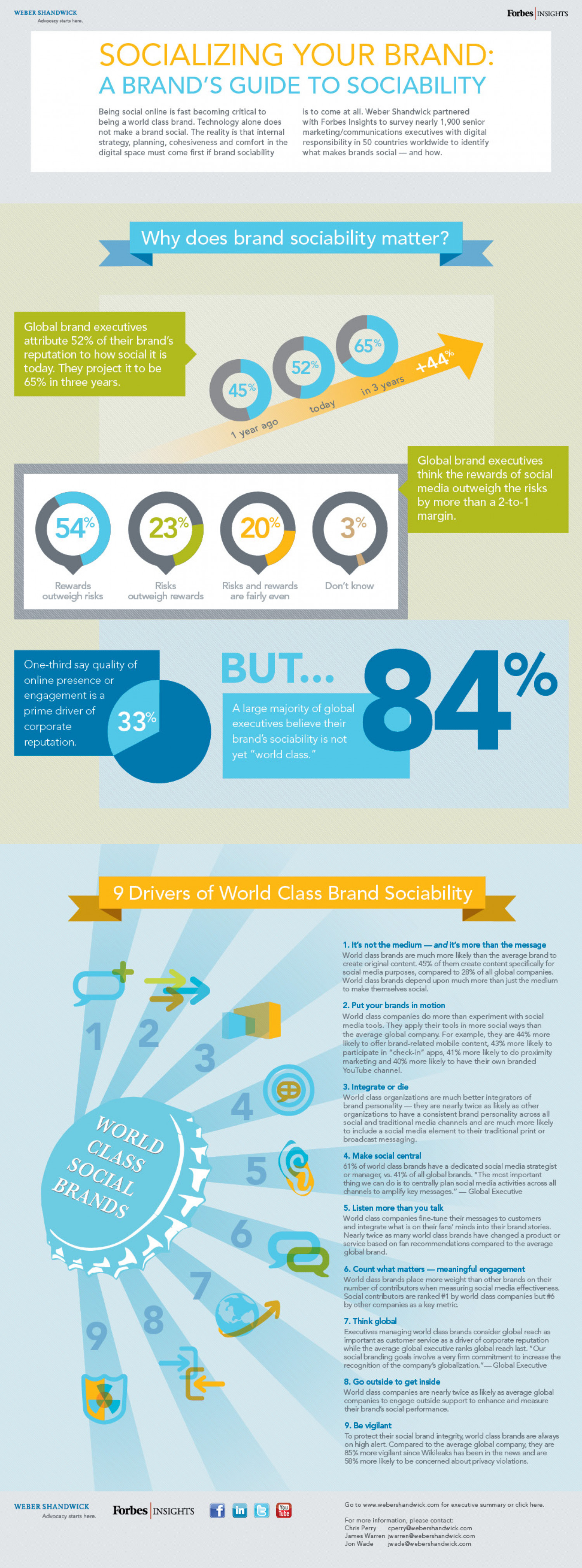 How to Socialize a Brand Infographic