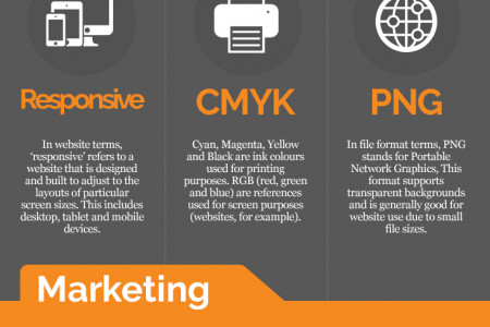 How to Speak Design & Marketing Infographic