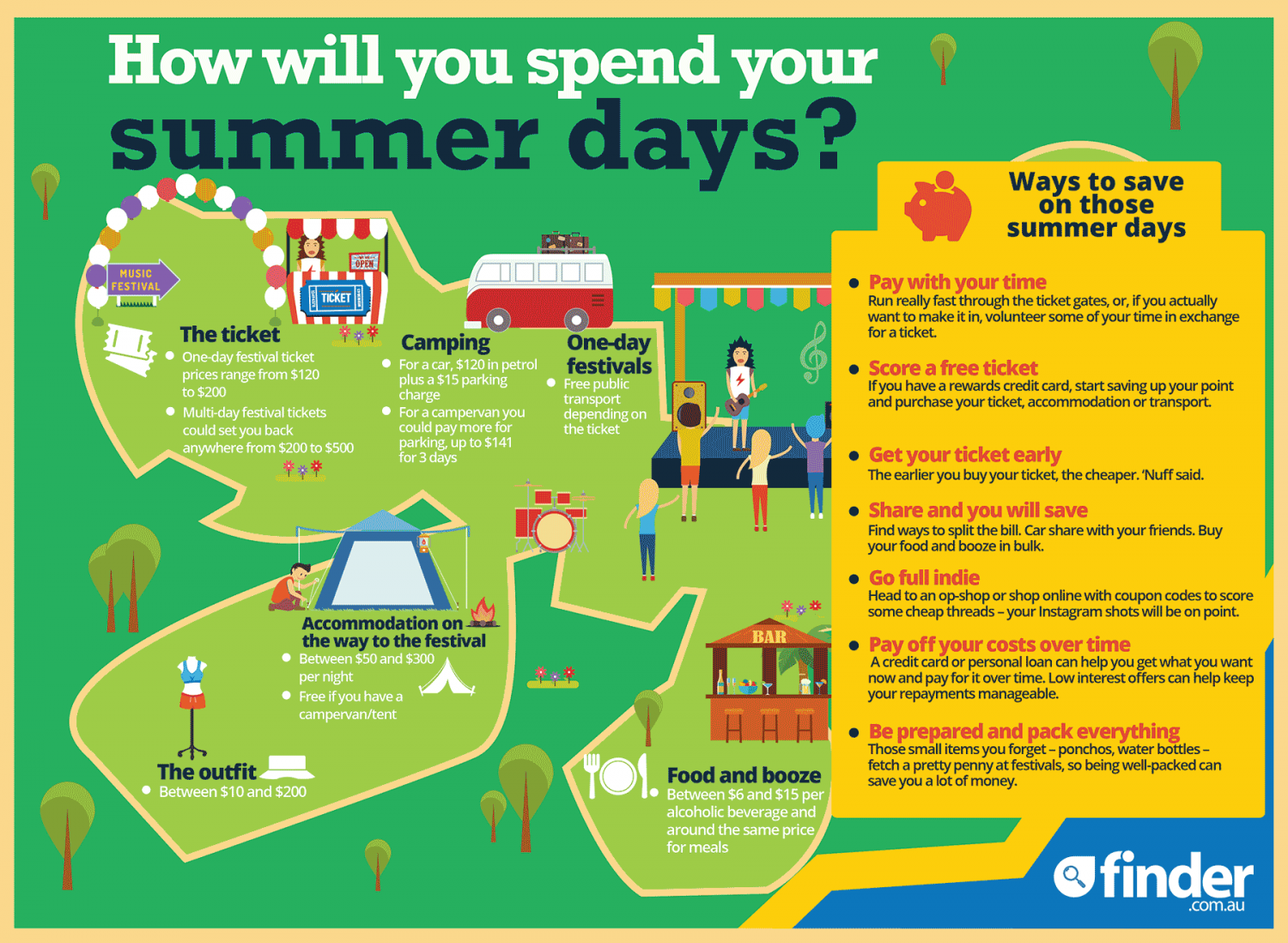 How to spend your summer days. Infographic