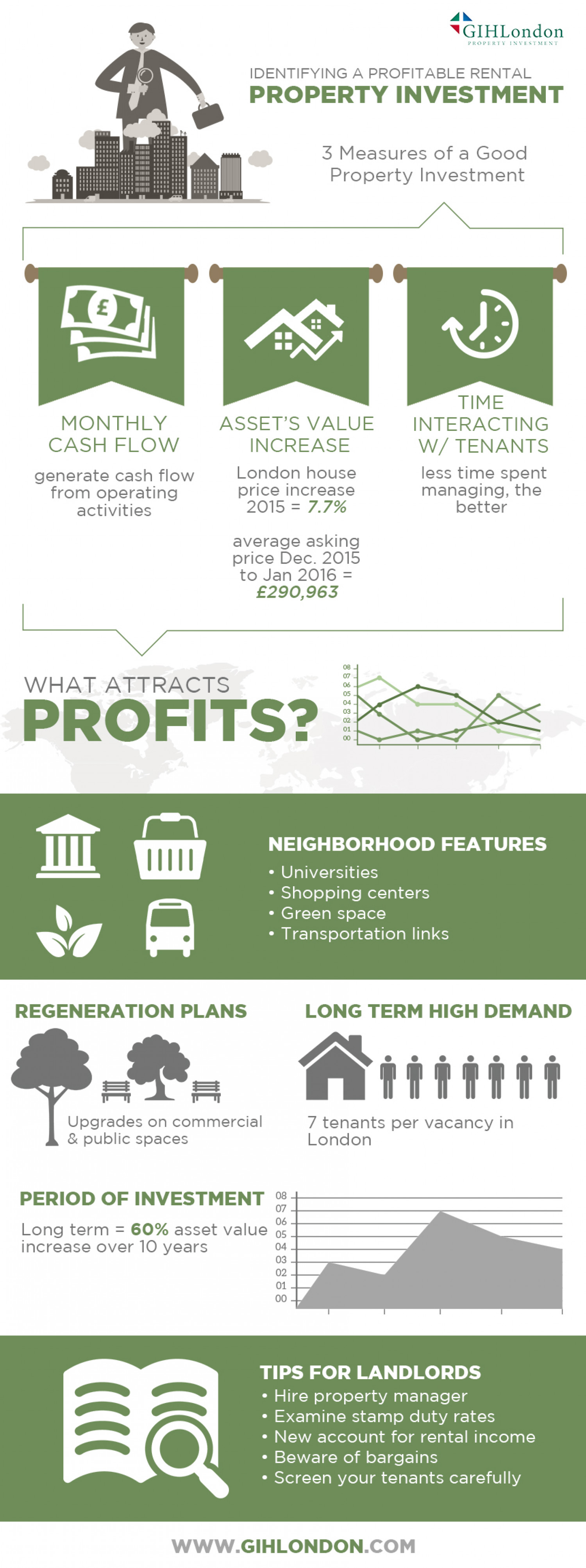 How to Spot a Profitable Property Infographic