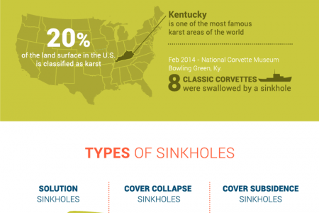 How to Spot a Sinkhole Infographic