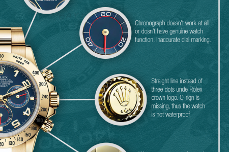 How to Spot Rolex Daytona Knockoff Infographic