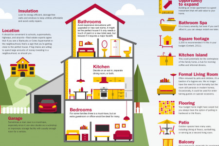 How to Spot the Perfect House Infographic