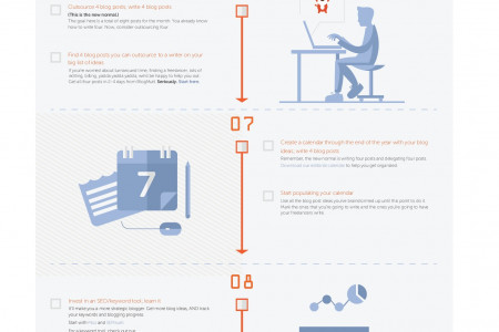 How to Start a Blog: The 12-Month Checklist Infographic