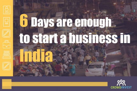 How to start a business in 6 days in India ? Infographic