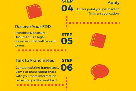 How to Start a Franchise in 10 Steps Infographic