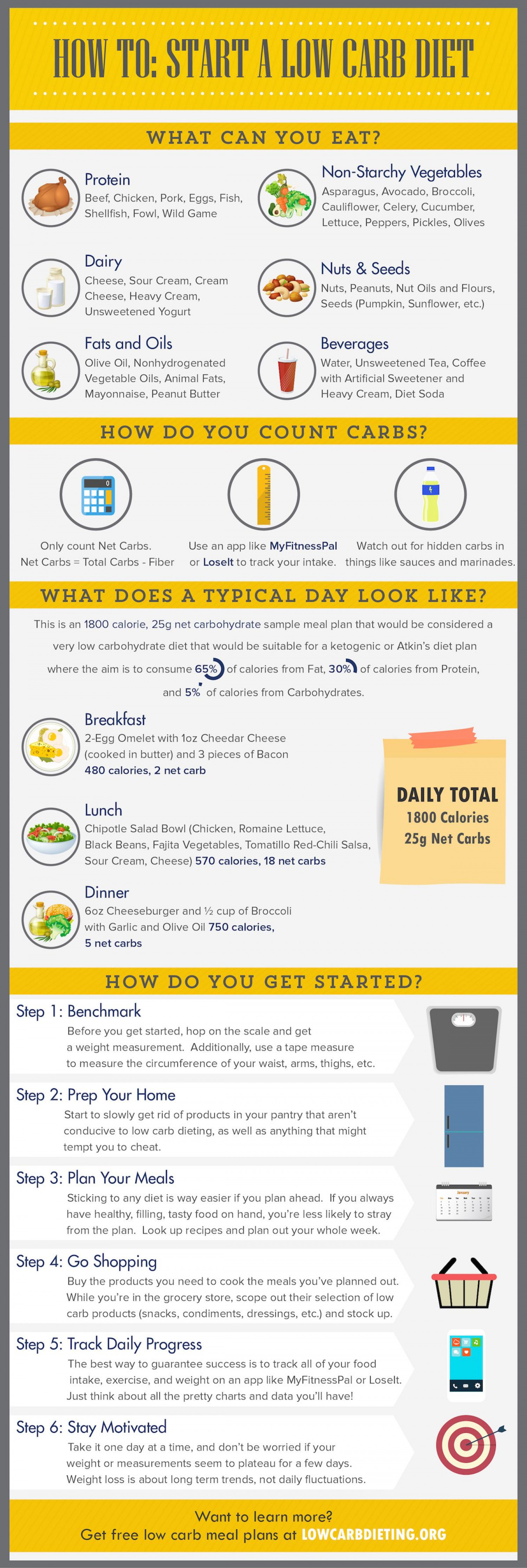 How To Start a Low Carb Diet Infographic