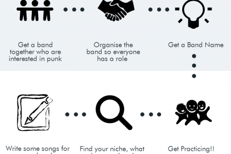 How to Start a Punk Band! Infographic