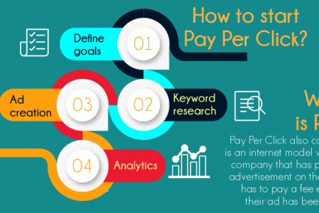 How to Start a Successful Pay Per Click Campaign by Webtraffic Infographic