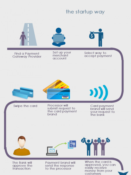 How to Start Credit Card Processing Infographic