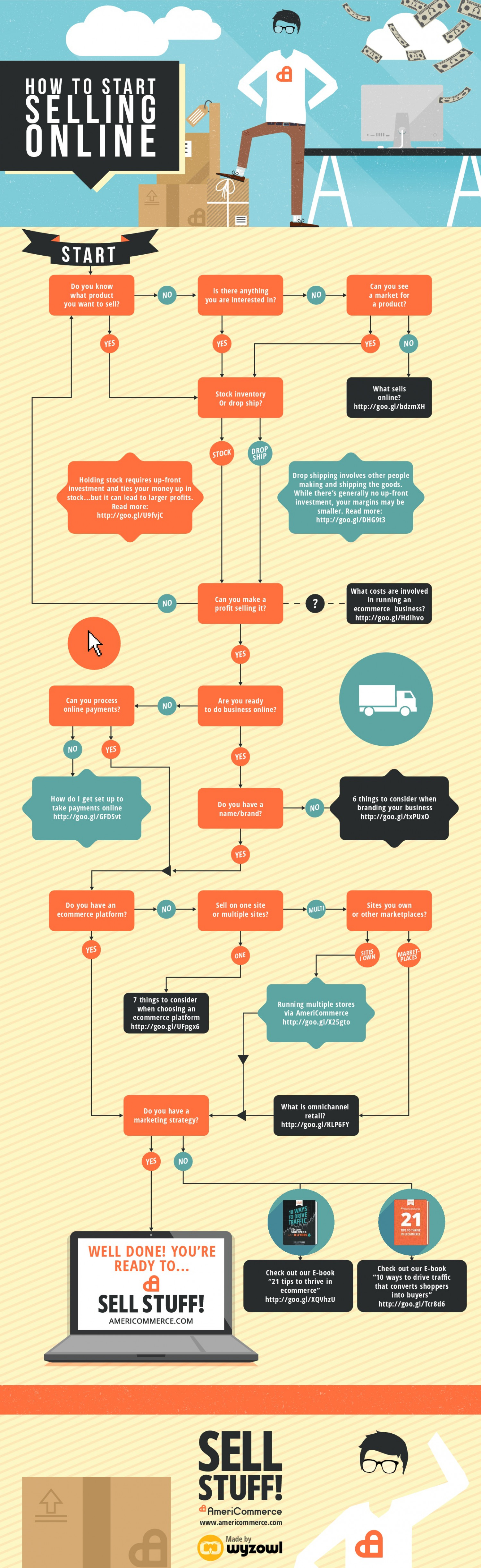 How to start Selling Online  Infographic