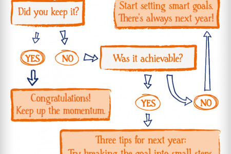 How to stick to your New Year resolution Infographic
