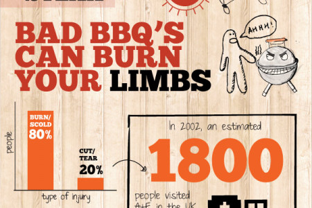 How to Stop a Summer BBQ from Going Bad Infographic