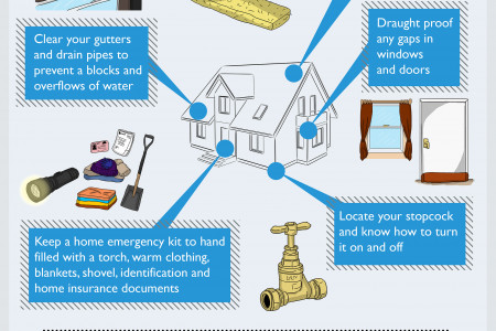 How To Stop Your Home From Freezing Infographic