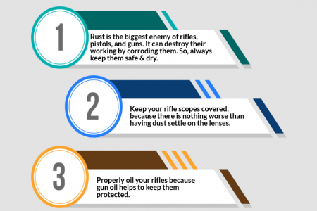 How to Store Rifles Properly? Infographic