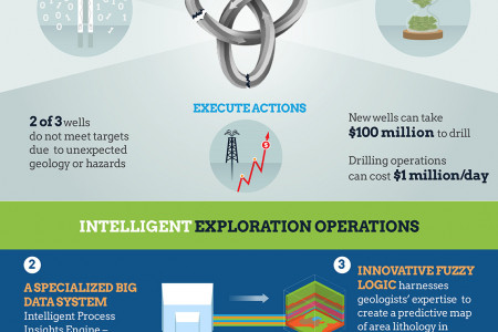 How to Strike Black Gold with Big Data? Infographic