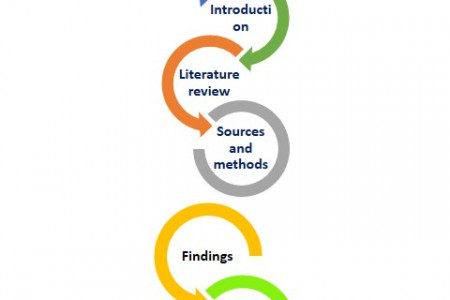 How to Structure a Dissertation Infographic