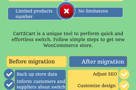How to Switch from Magento Go to WooCommerce Infographic