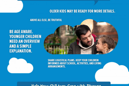 How to Talk to Your Children About Divorce Infographic