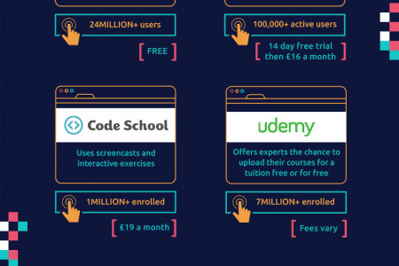 How to Teach Yourself Code  Infographic