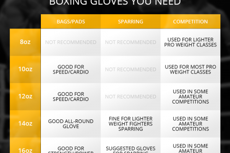 How To Tell What Size or Weight Boxing Gloves You Need Infographic