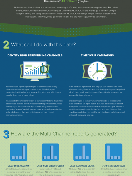 Which Marketing Channel is Making You Money Infographic