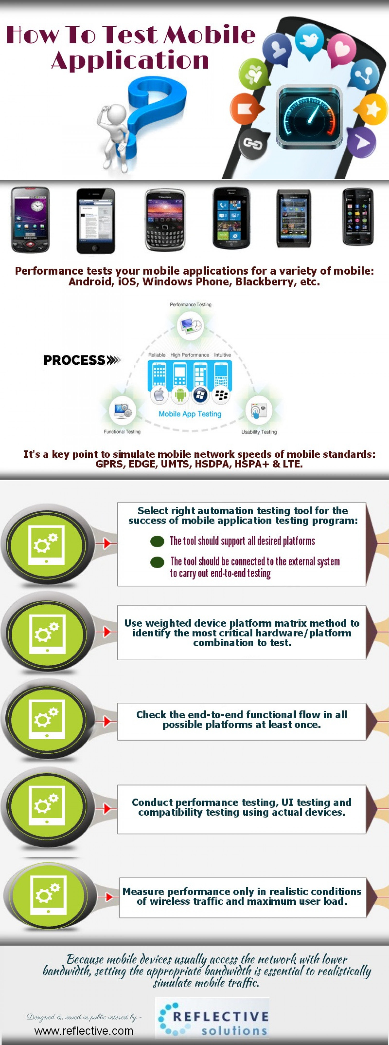 How to Test Mobile Application Infographic