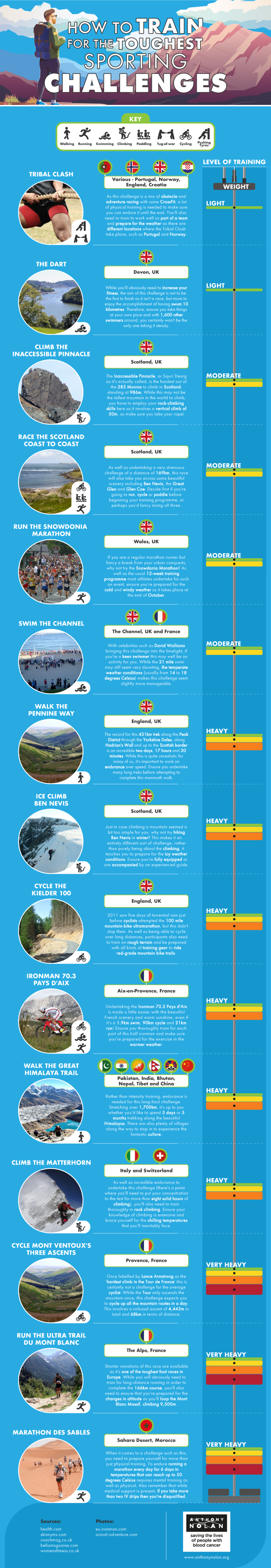 How to Train for the Toughest Sporting Challenges Infographic
