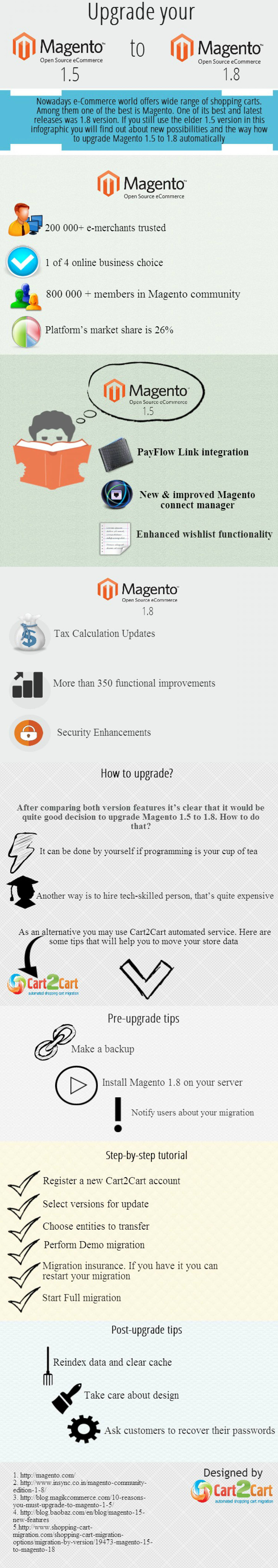 How to Upgrade Magento 1.5 to 1.8 Infographic
