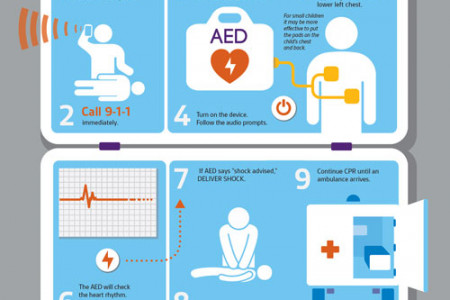How to Use an AED On A Child Infographic