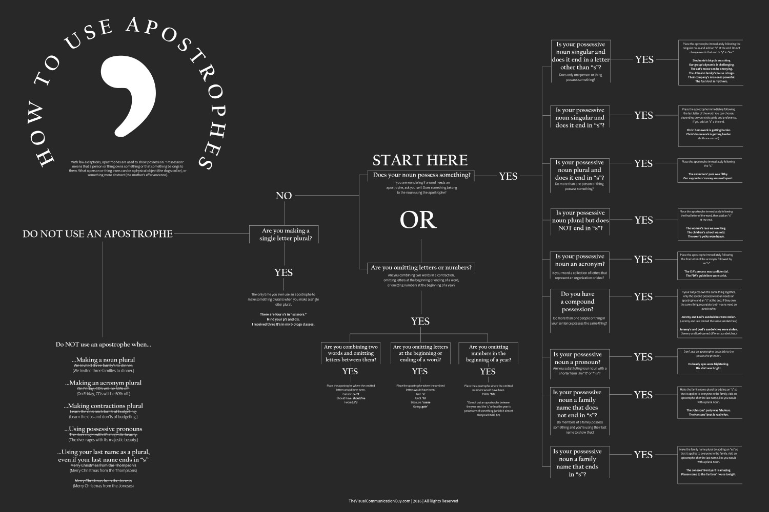 How to Use Apostrophes Infographic
