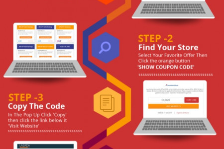 How To Use Coupon Codes To Save Your Money Step by Step Infographic