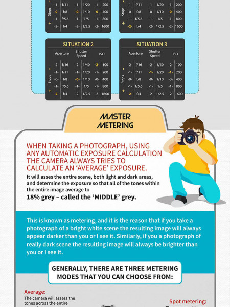 How to Use DSLR Camera Manually Beginners Guide Infographic