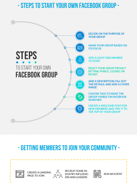 How to Use Facebook Groups to Build Your Business Infographic