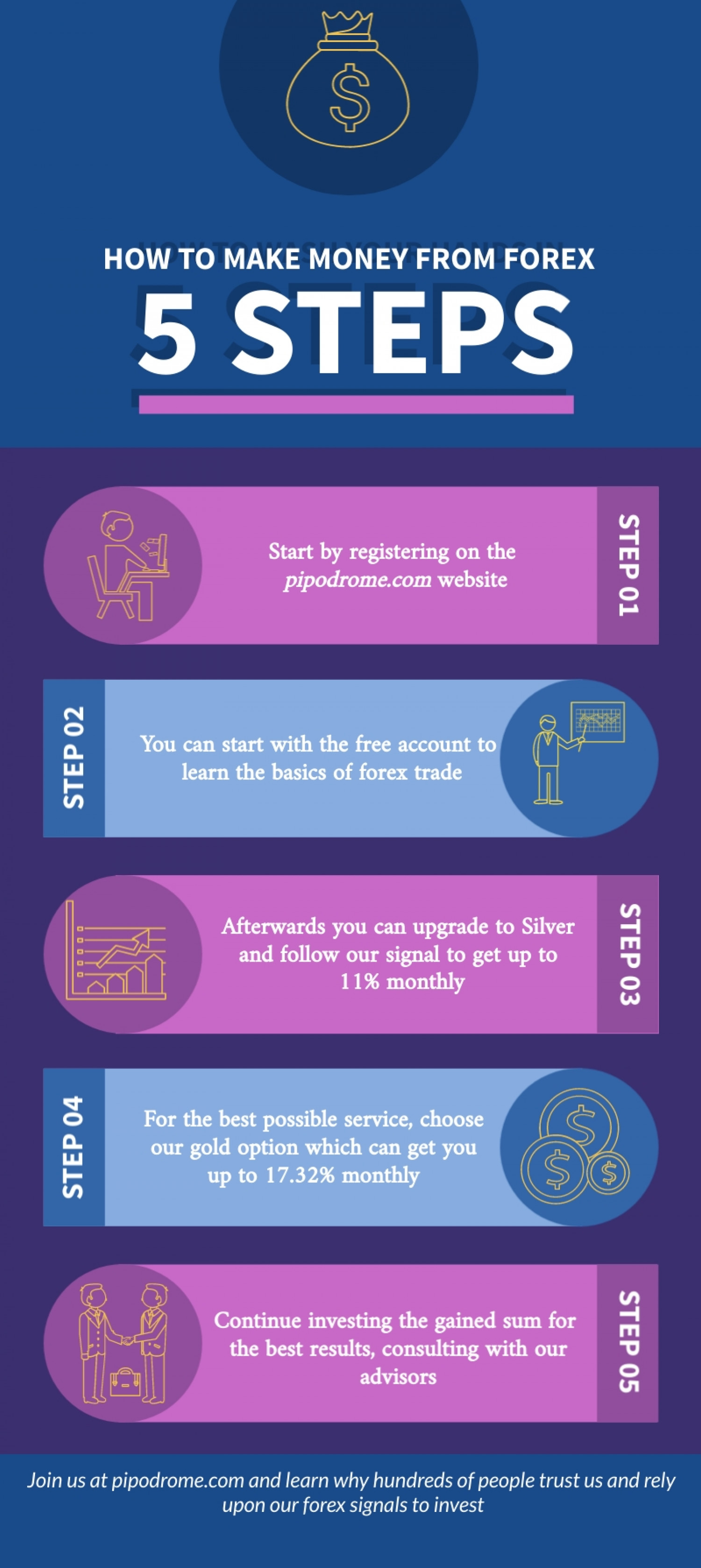 How to use Forex Infographic