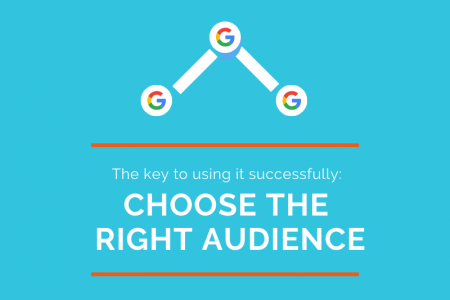 How to use Google ads to expand your business Infographic