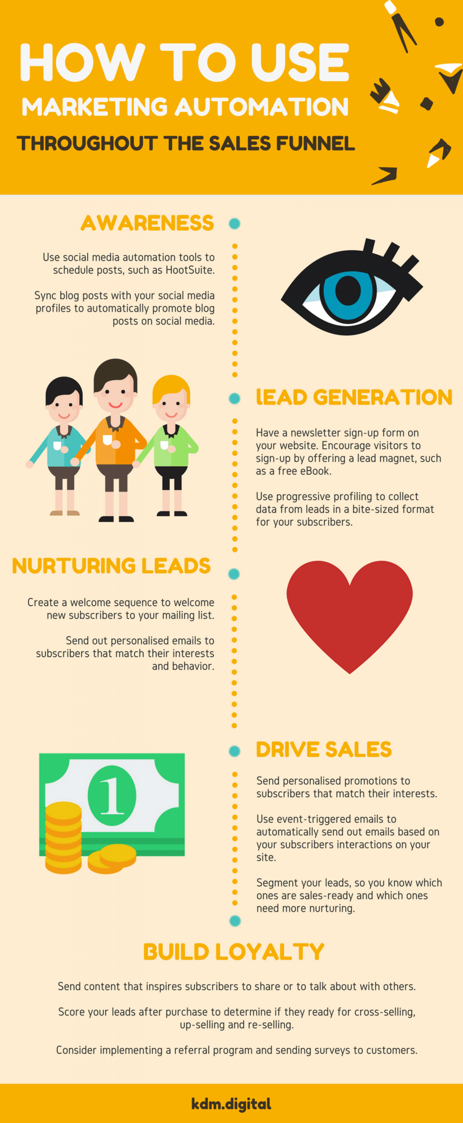 How to Use Marketing Automation Throughout the Sales Funnel? Infographic