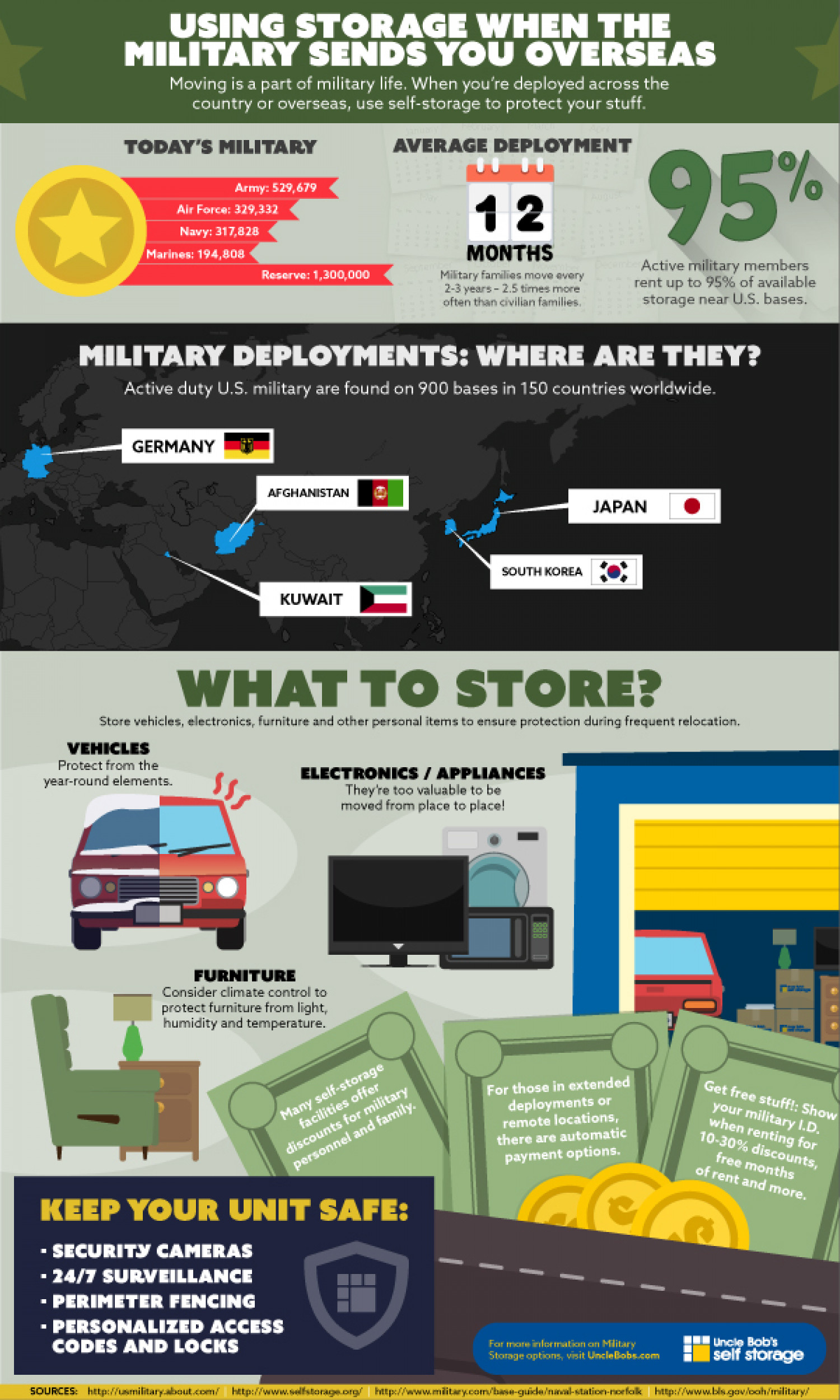 How to Use Storage During Your Military Deployment Infographic