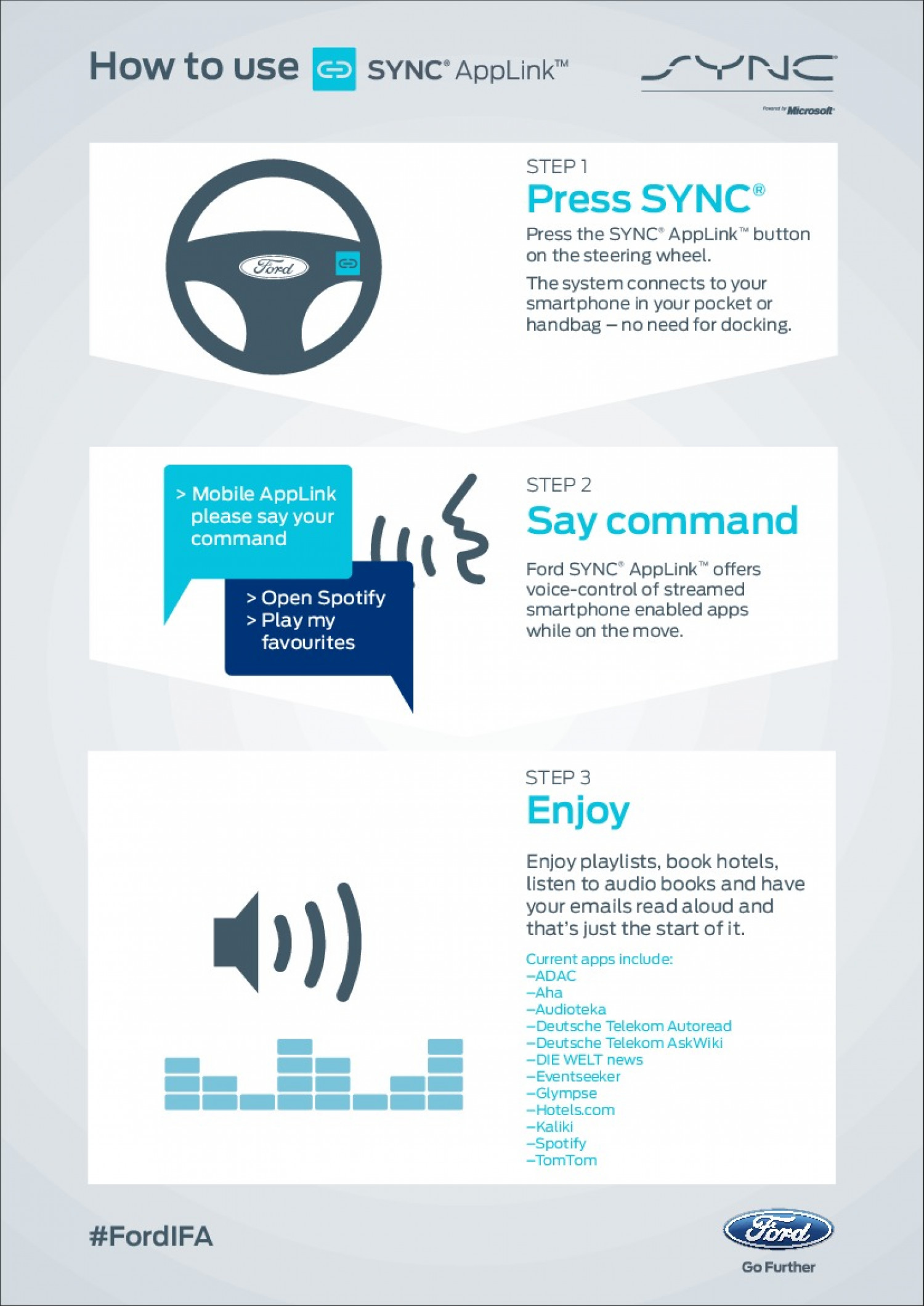 How to use SYNC AppLink Infographic