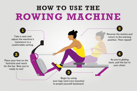 How to use the row machine infograpic Infographic