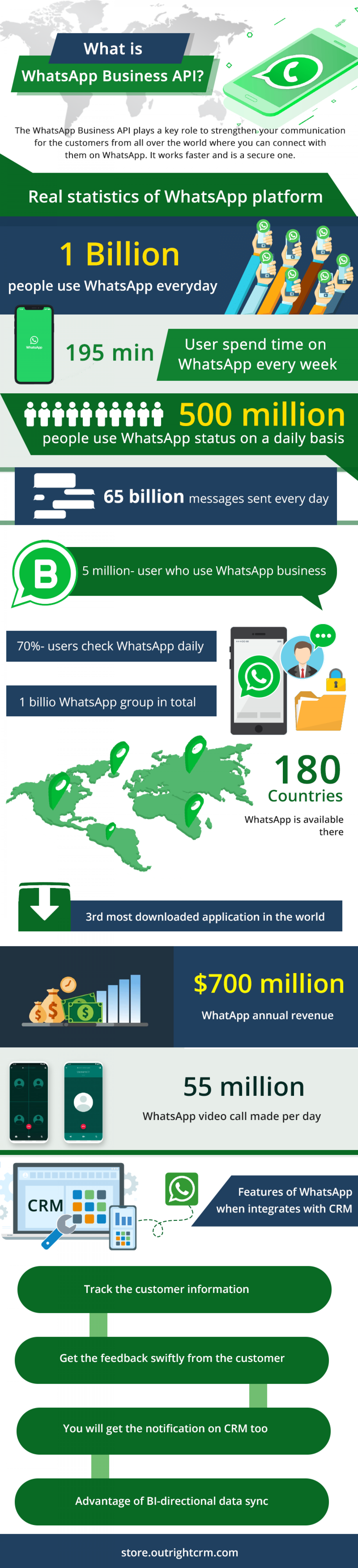 How to use WhatsApp CRM integration? How does it work? Infographic