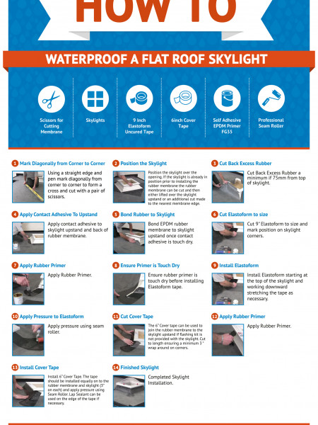 How to Waterproof a Flat Roof Skylight Infographic