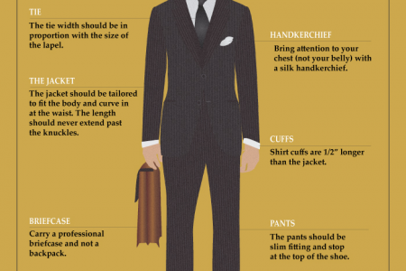 How to Wear a Men's Suit Infographic