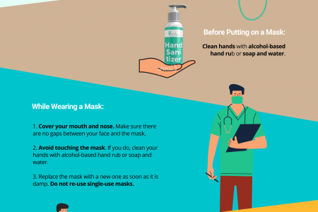 How to wear mask during COVID19 Infographic