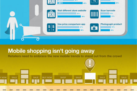 How to win over mobile super shoppers Infographic