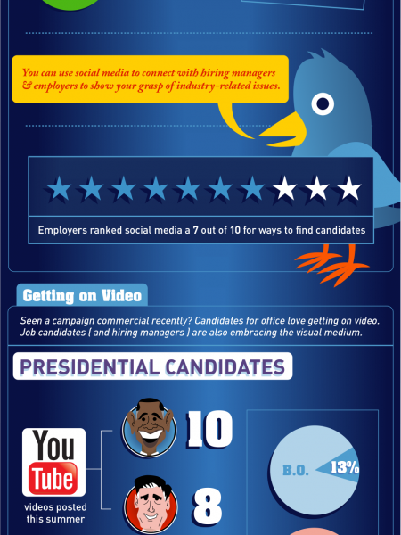 How to Win the Job Infographic