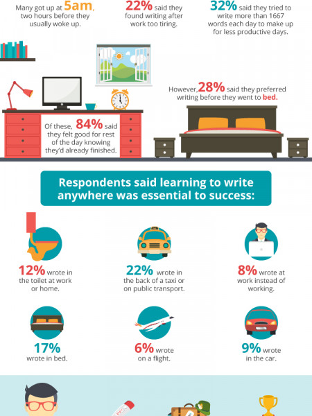 How to write a novel in a month Infographic