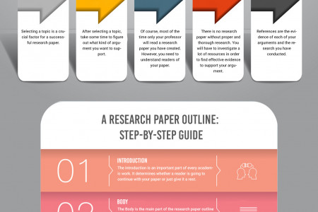 How to Write a Research Paper Outline Infographic